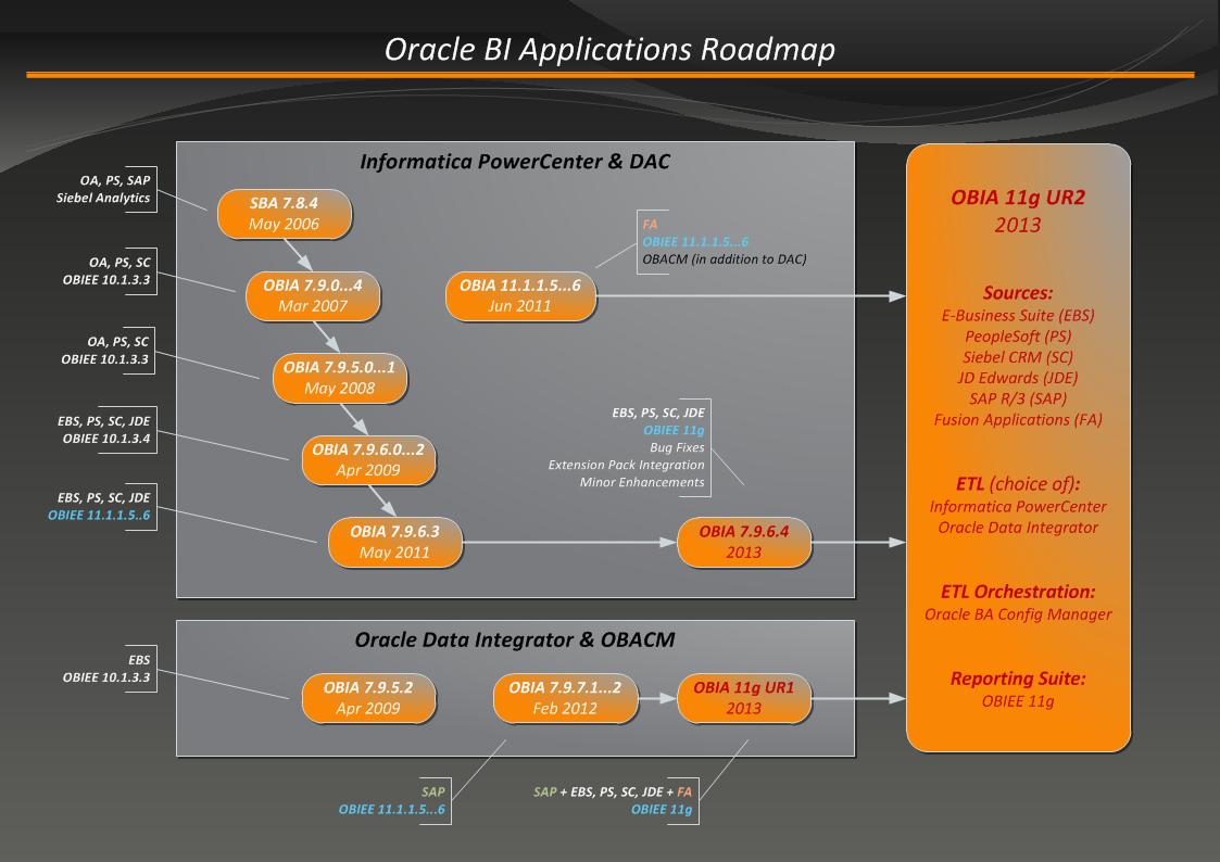 Oracle BI Applications Roadmap