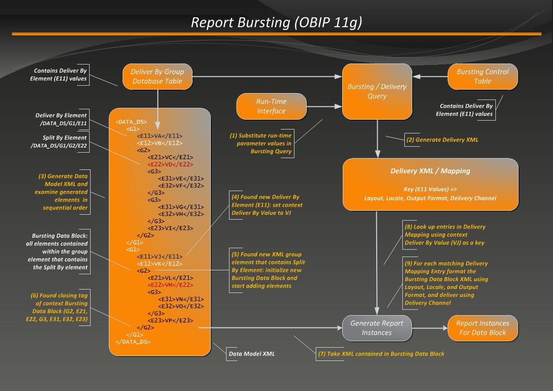 Bi publisher data model report bursting overview and tutorial figure 1 baditri Images