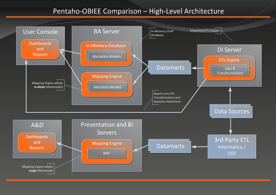 Pentaho-OBIEE: Architecture and Functionality
